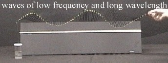 Frequency & Wavelength 3