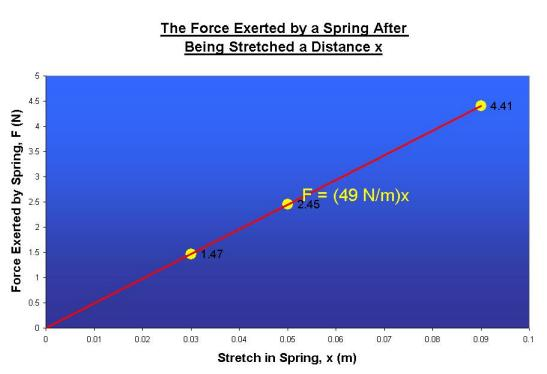 how to find spring constant from slope