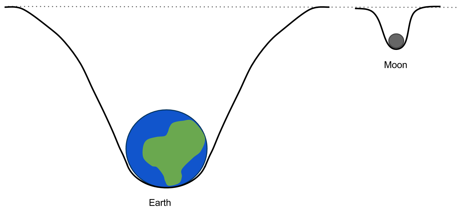for example, the earth is much more massive than the moon and so has a  deeper gravity well or a stronger gravitational field