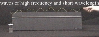 Frequency & Wavelength 2